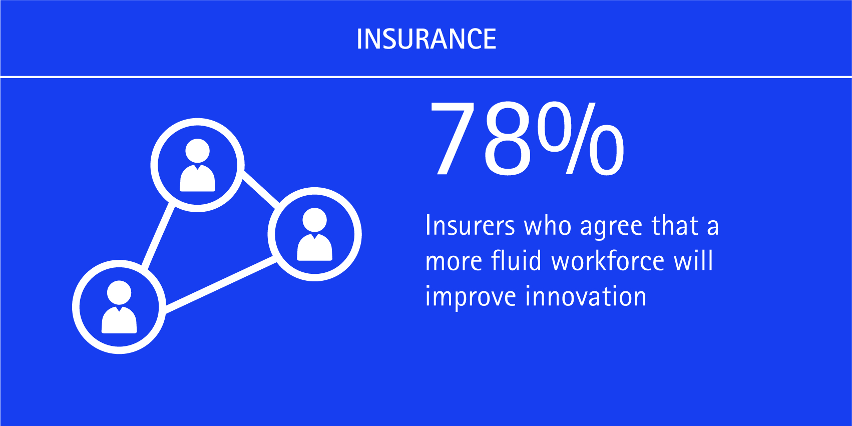 78% of insurers agree that a more fluid workforce will improve innovation