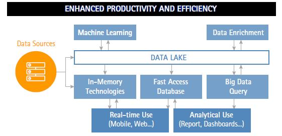 Data lakes and APIs provide insurers with the keys to unlock their data logjams_De Jong (Figure 1)