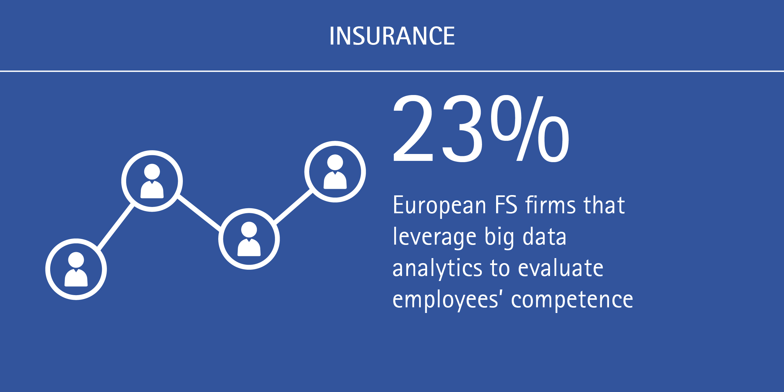 For European insurers and banks, it's time to bring digital in-house - European firms that leverage big data analytics