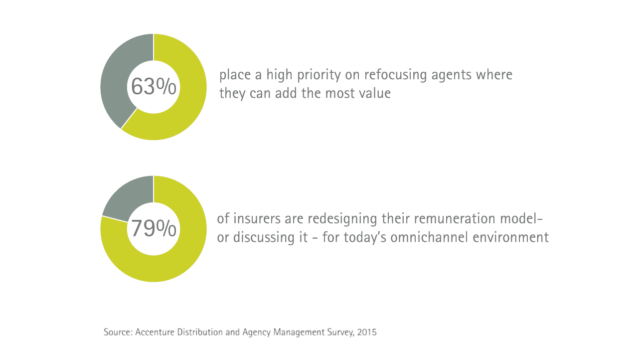 Insurance agents' roles are changing, and so are the ways insurers incentivize their behavior. 63% of insurers place a high priority on refocusing agents where they can add the most value. 79% of insurers are redesigning their remuneration model - or discussing it - for today's omnichannel environment.