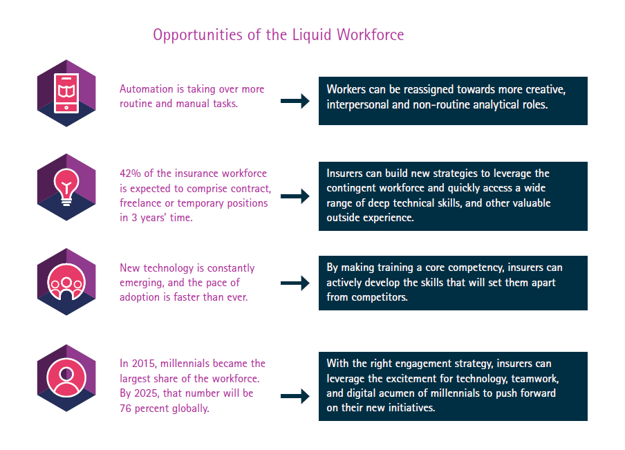 Key steps to help P&C insurers build the liquid workforce they're going to need in the digital economy - Opportunities of the Liquid Workforce