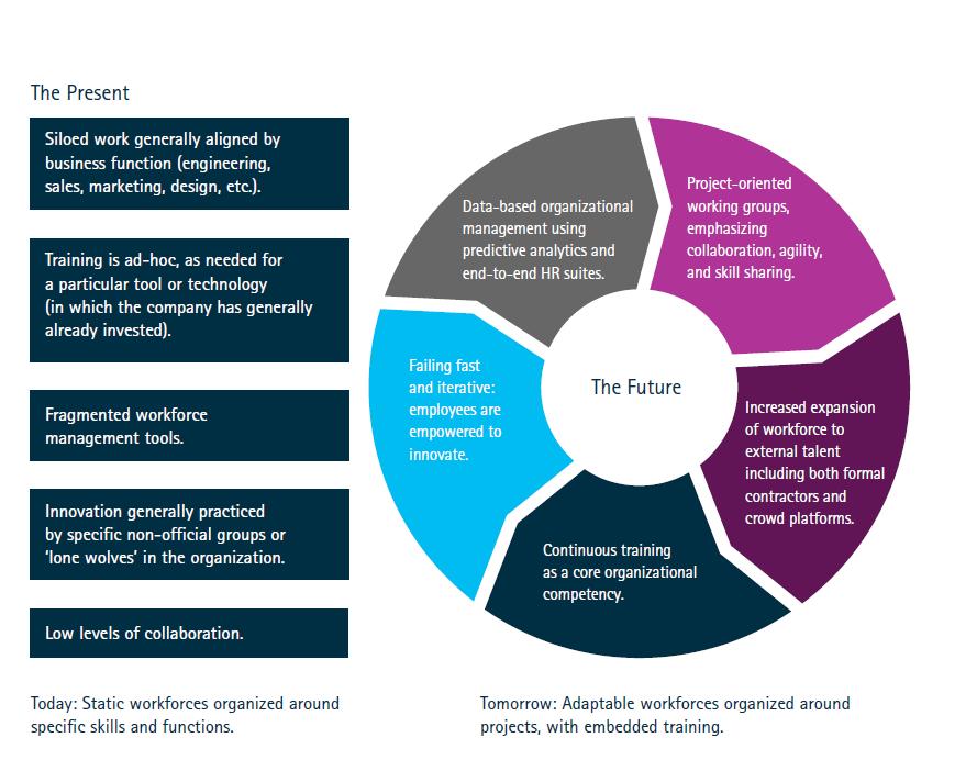 P&C insurers need flexible and responsive liquid workforces to make their platform businesses soar_Jones (Figure 1)