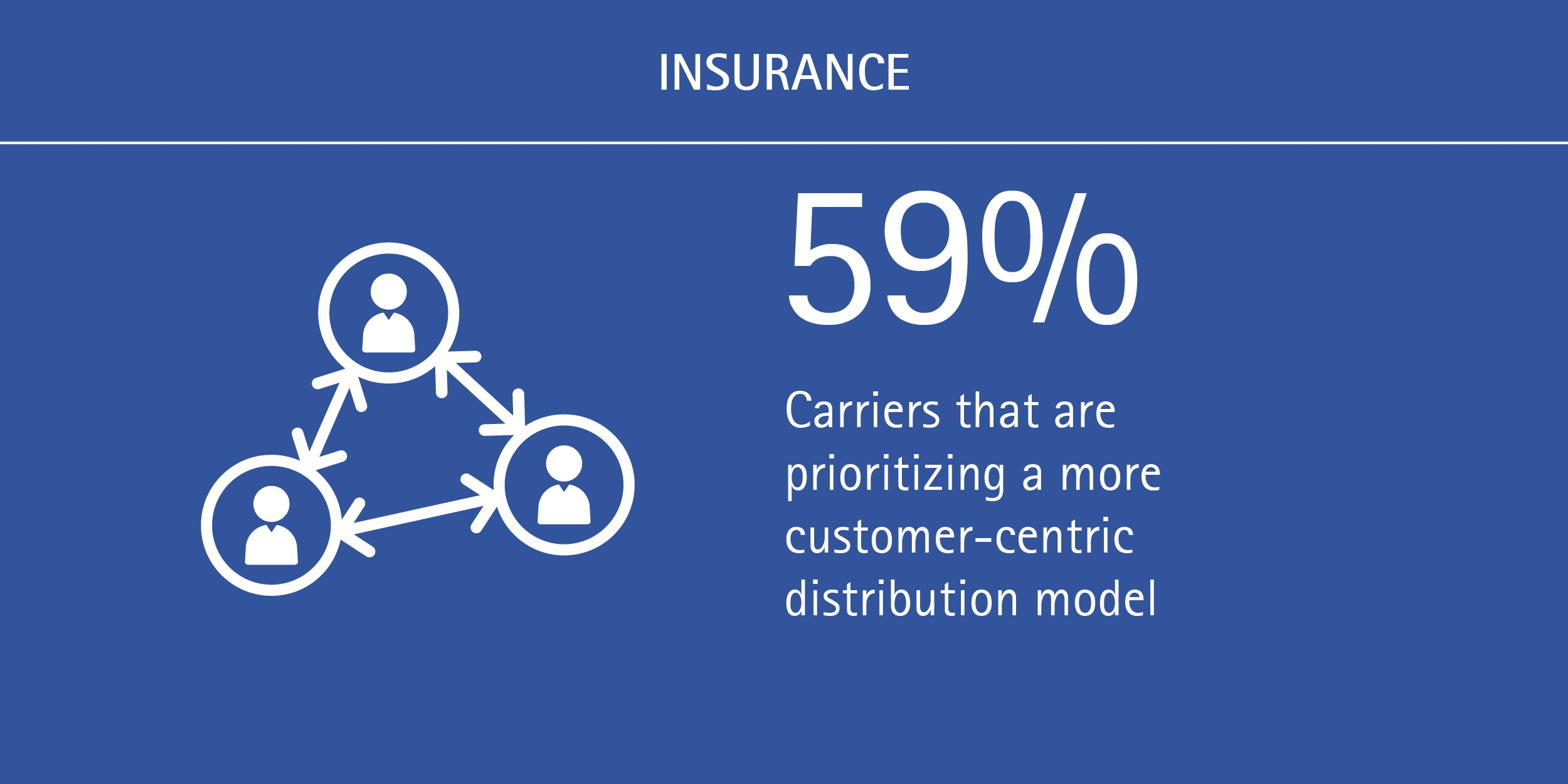 Customer-centricity is a must in the new insurance distribution ecosystem_Accenture INS (Figure 2)