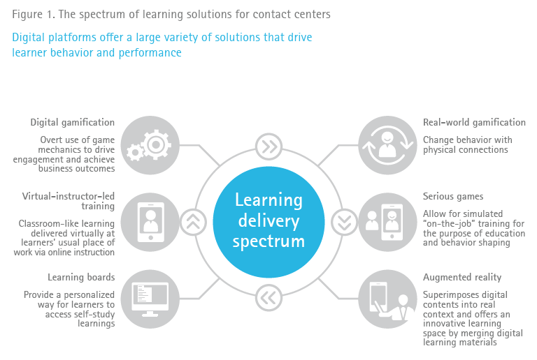 Digital platforms offer a large variety of solutions that drive learner behavior and performance