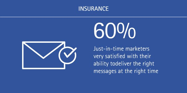 60% of just-in-time marketers are very satisfied with their ability to deliver the right messages at the right time