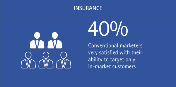 insurance-cmos-deliver-the-right-message-at-the-right-time-to-the-right-customers_accenture-ins-figure-3