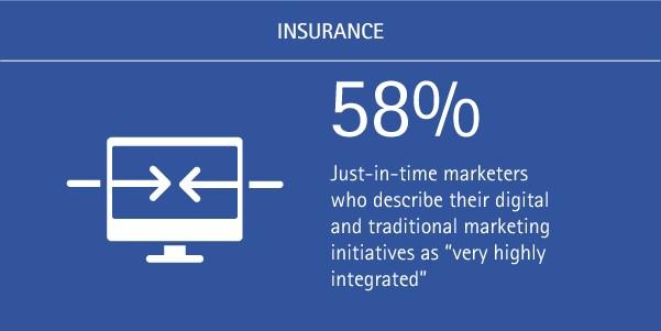 Insurance CMOs need to consider integration of marketing efforts
