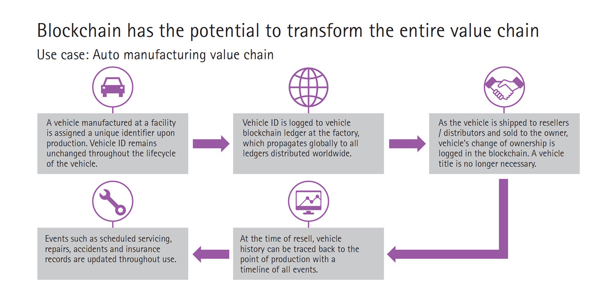 Blockchain has the potential to transform the entire value chain