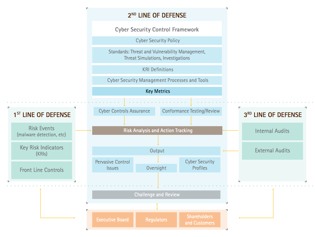 Three-tiered cyber security defense