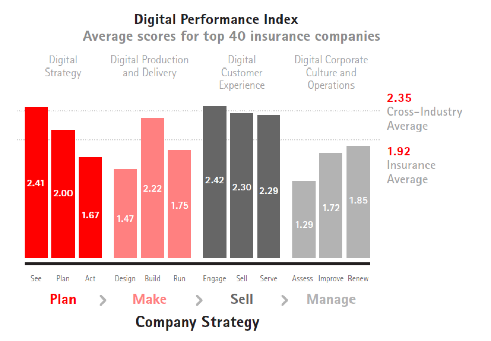we compared insurers' ratings on our Digital Performance Index with those of organizations from other industries