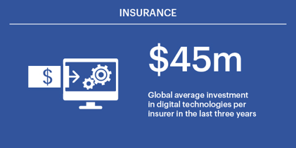 Focusing on digital multipliers is the future of insurance Figure 1