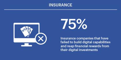 Focusing on digital multipliers is the future of insurance Figure 3