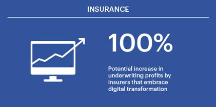 Focusing on digital multipliers is the future of insurance Figure 4