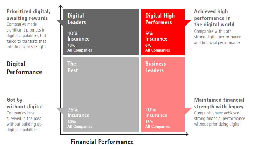The bulk of insurers, around 75 percent, are getting by without significant investment in digital technology.