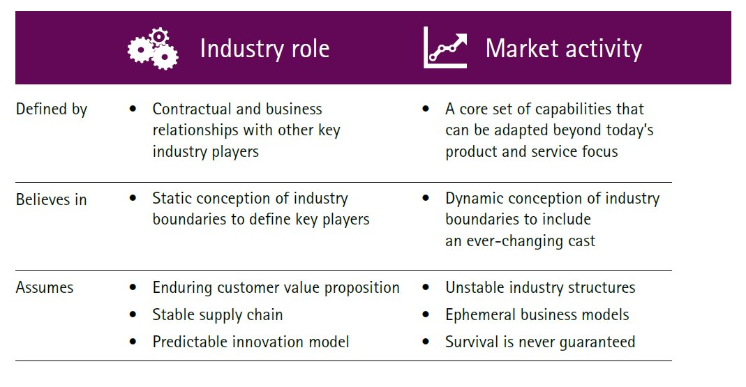 The role of the industry and the role of the market in insurers platform business