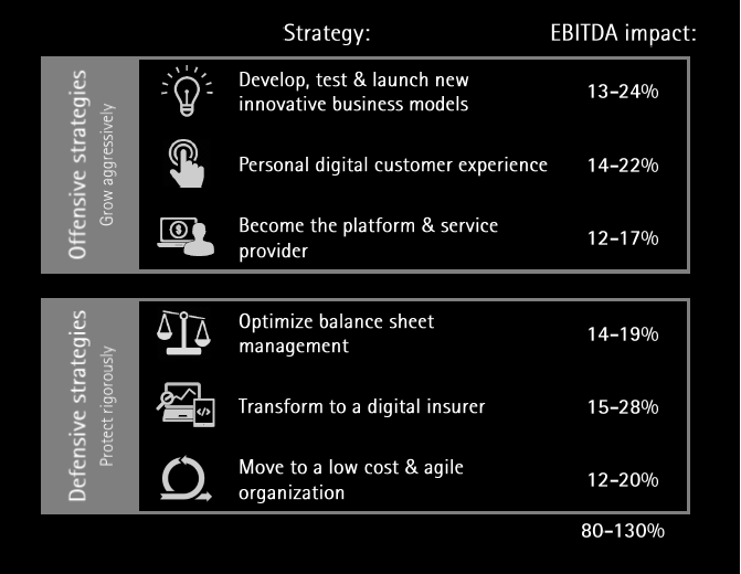 Smart digital strategies enable insurers to double their earnings