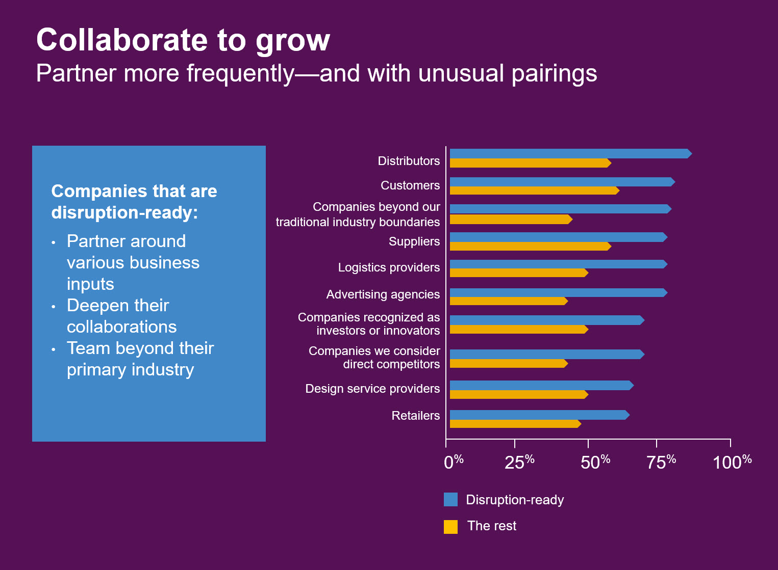 Collaborate to grow - Stats on industry disruption