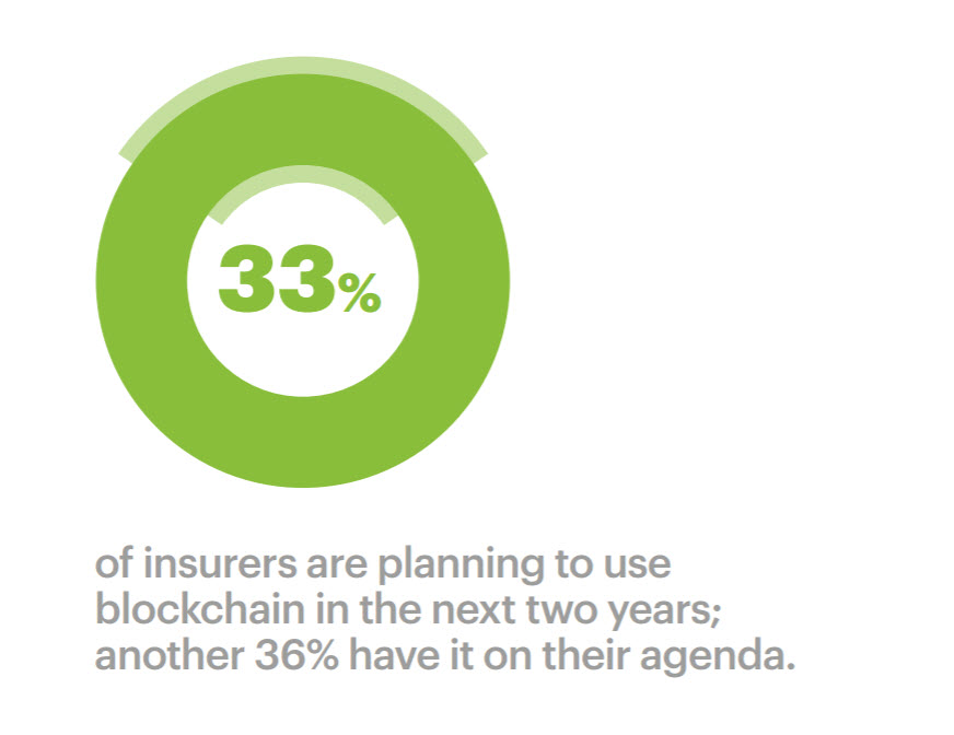 Five Trends Reshaping the Insurance Industry: Accenture Technology Vision 2017 - invent new industries set new standards