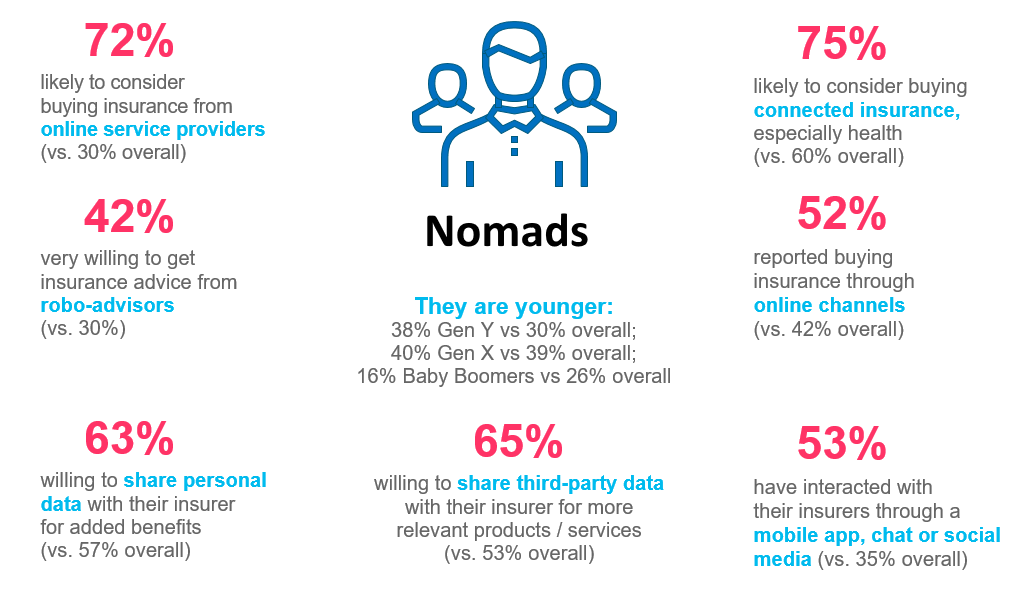 Insurance Nomad Characteristics