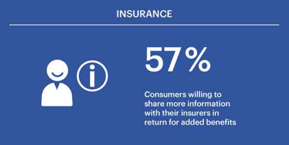 57% of consumers are willing to share more information with their insurers in return for added benefits