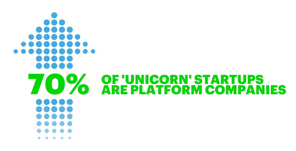 70 percent of unicorns are platform companies