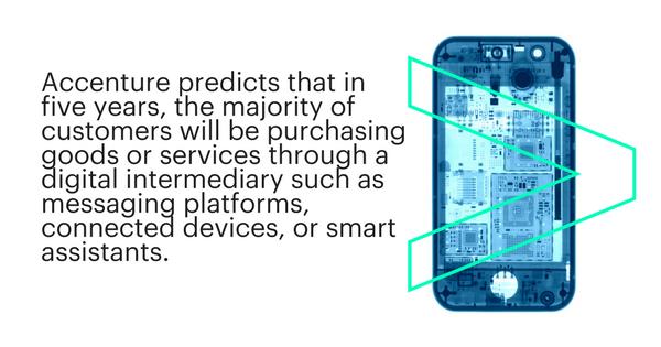 Accenture predicts that in five years, the majority of customers will be purchasing goods and services through a digital intermediary such as messaging platforms, connected devices, or smart assistants