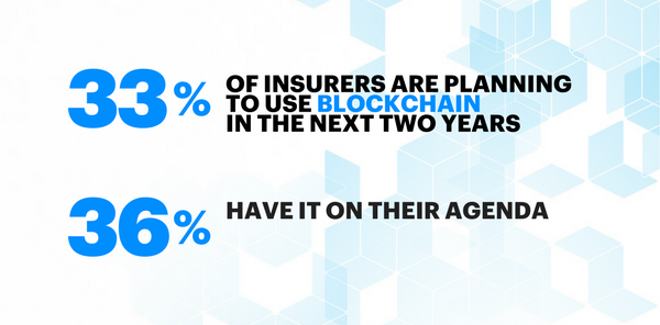 33 percent of insurers are planning to use blockchain in the next two years. 36 percent have it on their agenda