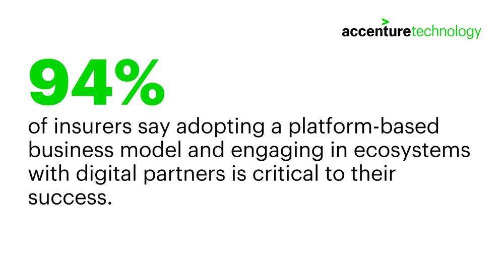 94 percent of insurers say adopting a platform-based business model and engaging in ecosystems with digital partners is critical to their success