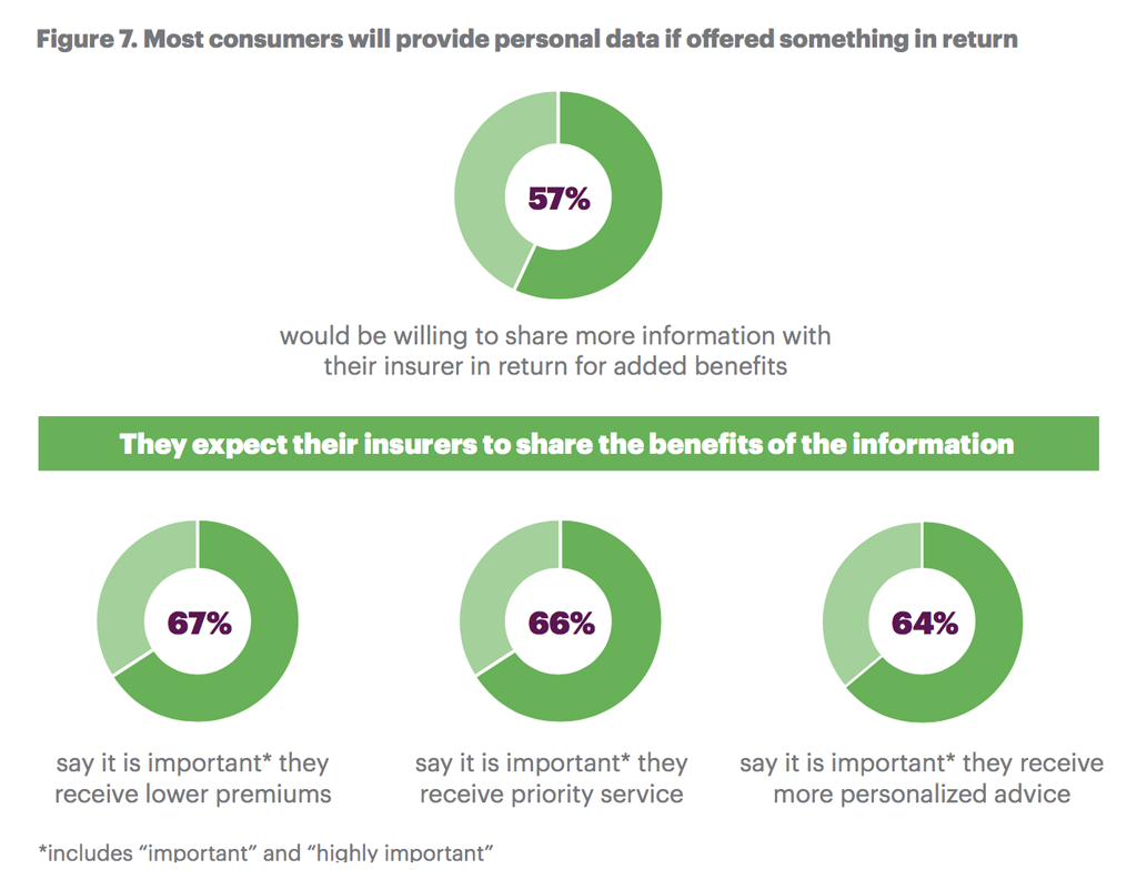Most consumers will provide personal data if offered something in return.