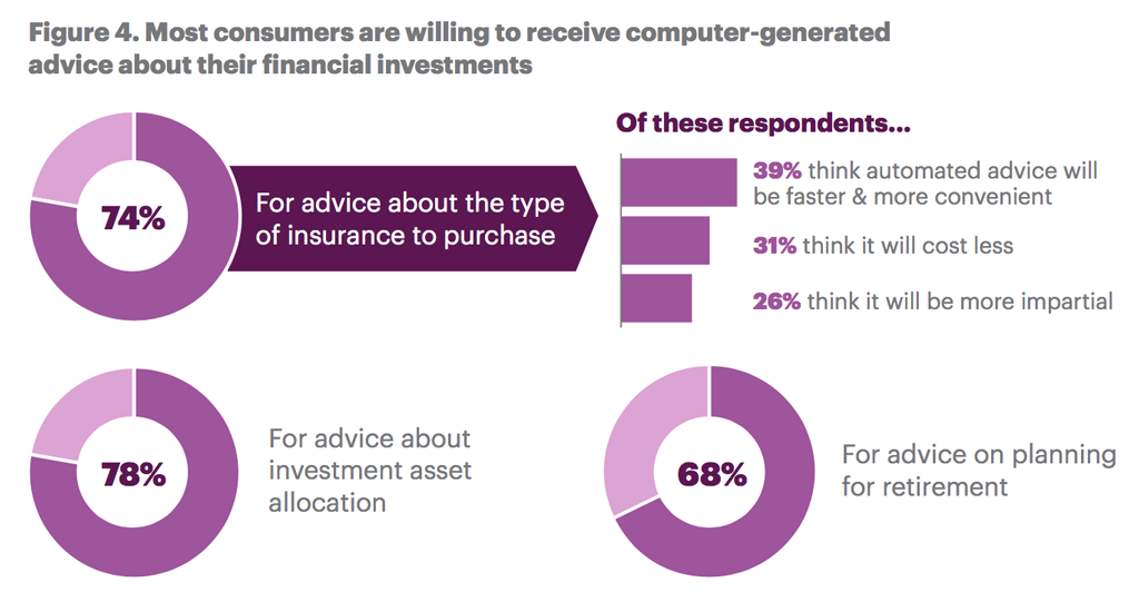Most consumers are willing to receive computer-generated advice about their financial investments.