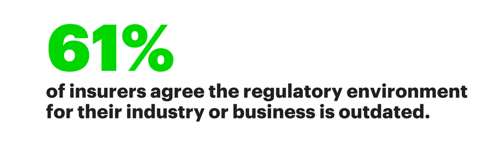 61% of insurers agree the regulatory environment for their industry or business is outdated