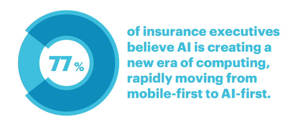 77 percent of insurance executives believe AI is creating a new era of computing, rapidly moving from mobile-first to AI-first.