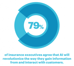 79 percent of insurance executives agree that AI will revolutionize the way they gain information from and interact with customers.