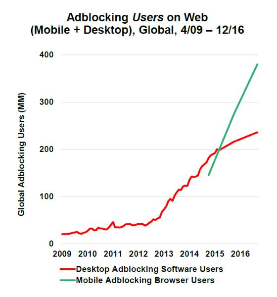 Global adblocking users on web (Mobile adblocking browser users + Desktop adblocking software users), 4/09-12/16