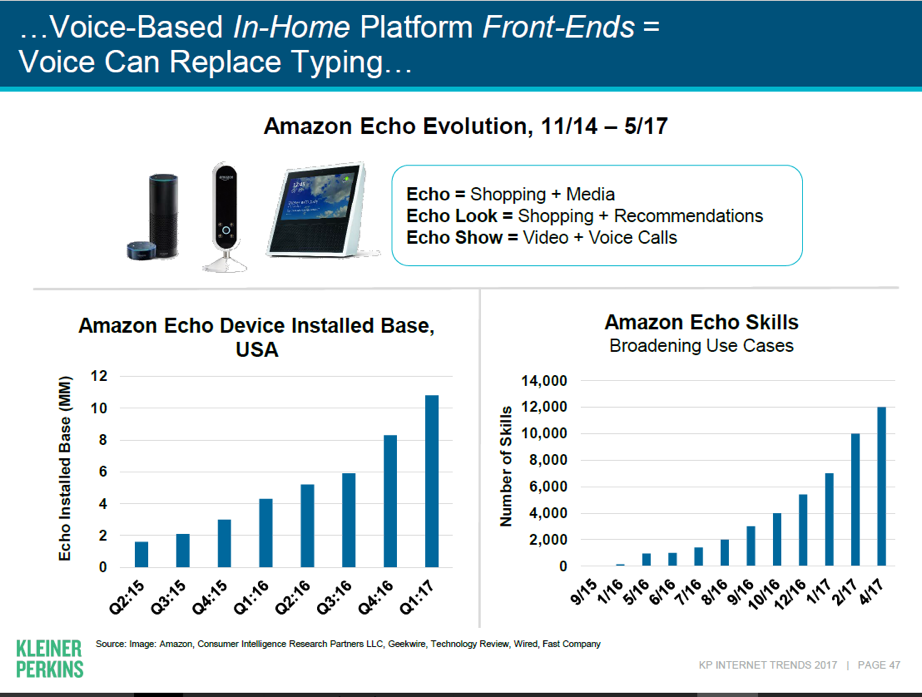 Amazon Echo Evolution (11/14-5/17): Voice-based In-Home platform front-ends equals voice can replace typing