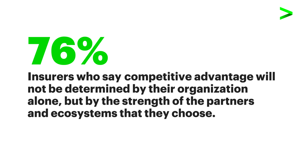 76 percent of insurers say competitive advantage will not be determined by their organization alone, but by the strength of the partners and ecosystems that they choose.