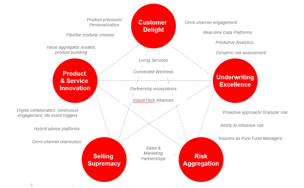 Key areas of value creation: Customer Delight, Underwriting Excellence, Risk Aggregation, Selling Supremacy, Product & Service Innovation.