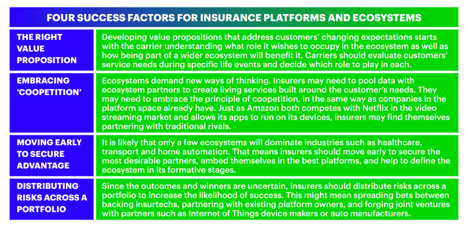 Four success factors for insurance platforms and ecosystems: The right value proposition, embracing 'competition', moving early to secure advantage, distributing risks across a portfolio.