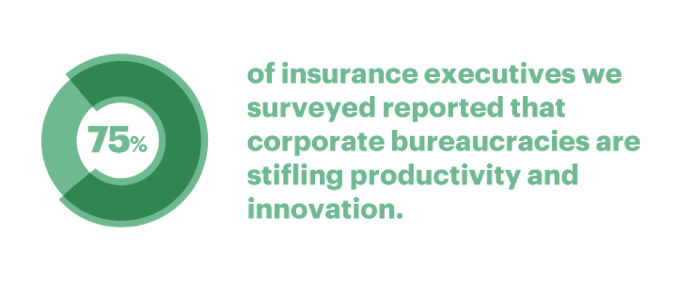 75 percent of insurance executives we surveyed reported that corporate bureaucracies are stifling productivity and innovation.