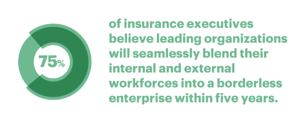 75 percent of insurance executives believe leading organizations will seamlessly blend their internal and external workforces into a borderless enterprise within five years.