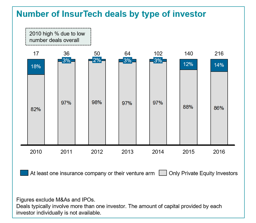 Number and percentage of Insurtech deals by type of investor 2010-2016