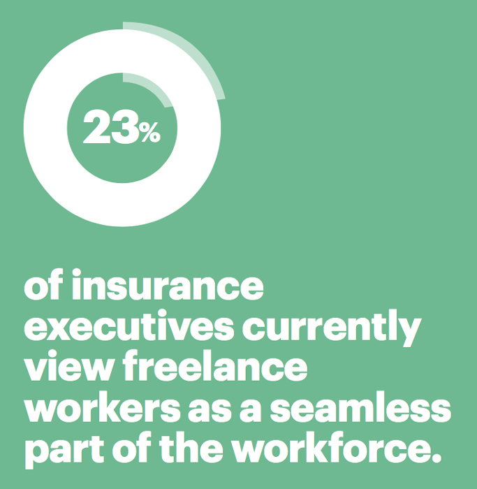 23 percent of insurance executives currently view freelance workers as a seamless part of the workforce.