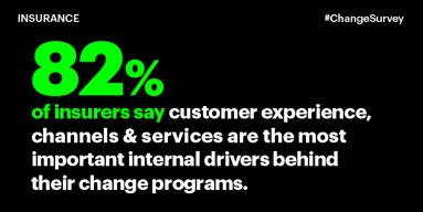 82 percent of insurers say customer experience, channels and services are the most important internal drivers behind their change programs.