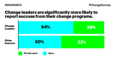 Insurance- Change leaders are significantly more likely to report success from their change programs.