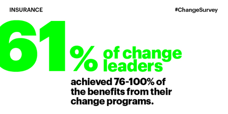 61 percent of change leaders achieved 76-100 percent of the benefits from their change programs.