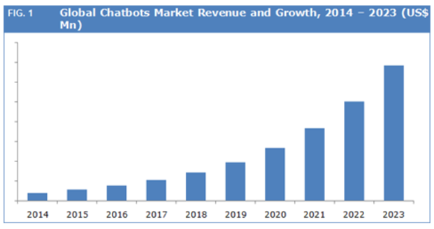 Global chatbots market revenue and growth, 2014-2023 (US$ Mn)