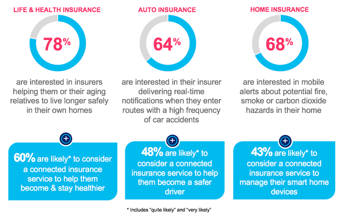 Insurance consumer needs and priorities: Life and health insurance, auto insurance, and home insurance.