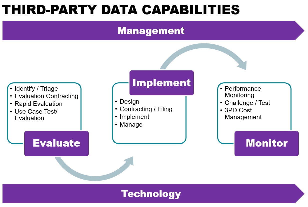 Third-party data capabilities. In order to make the most of the external data and be effective, carriers need to focus on building out a range of third-party data (3PD) capabilities to consistently assess and improve 3PD usage. Examples include end-to-end life cycle processes, management processes and controls, and technology and analytics capabilities.
