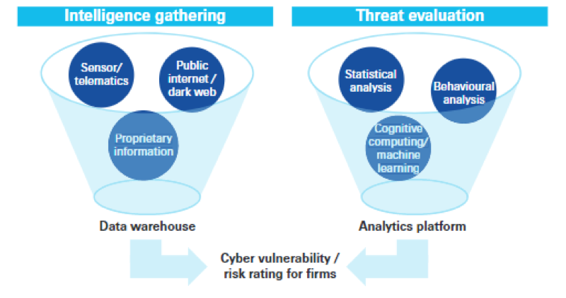 SwissRe suggests that leveraging big data and smart analytics may augment traditional actuarial analysis to enable re/insurers to respond quickly to fast-changing underlying risk factors.