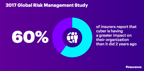 2017 Global Risk Management Study: 60 percent of insurers report that cyber is having a greater impact on their organization than it did 2 years ago.